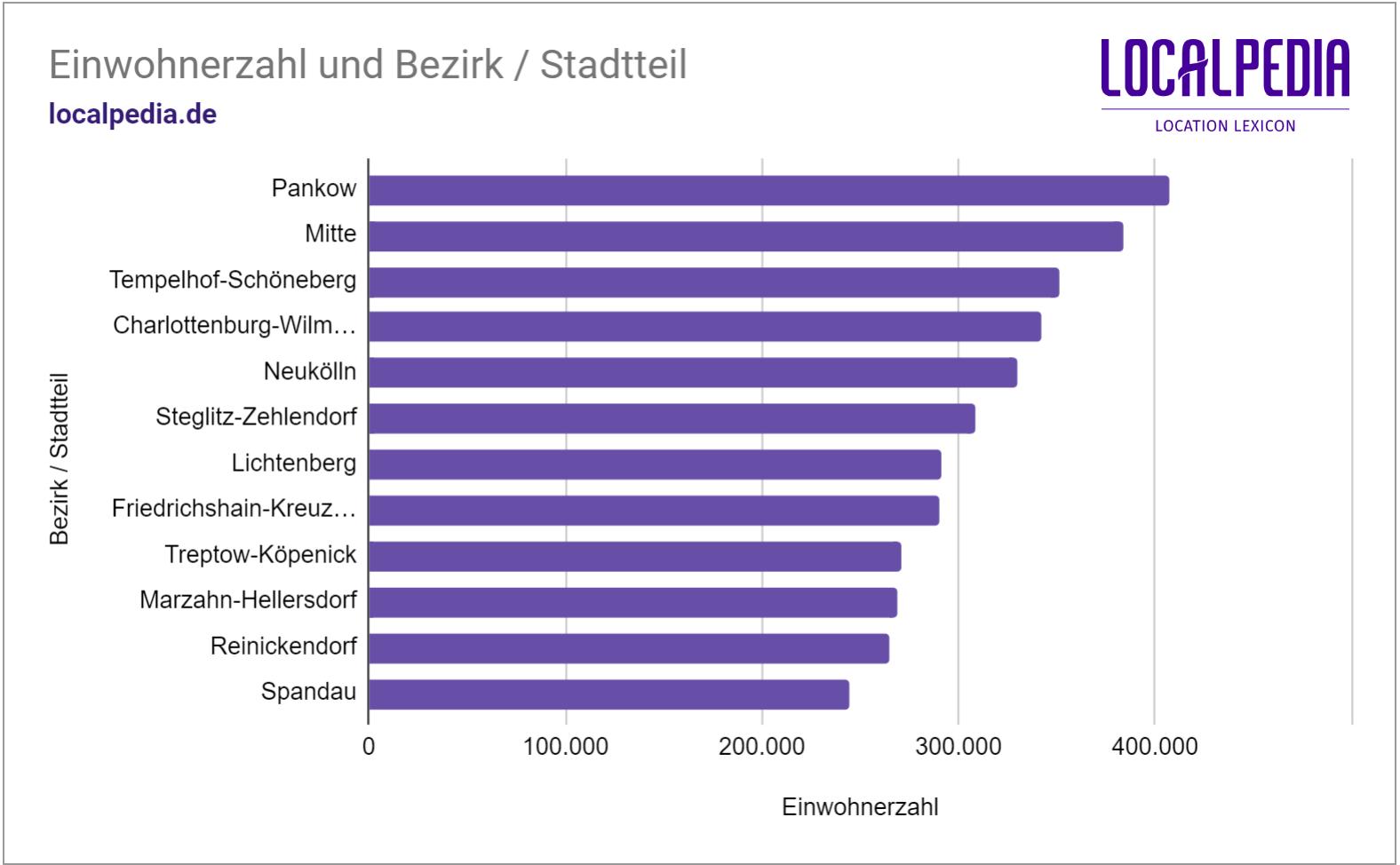 Einwohnerzahlen der Stadtteile in Berlin