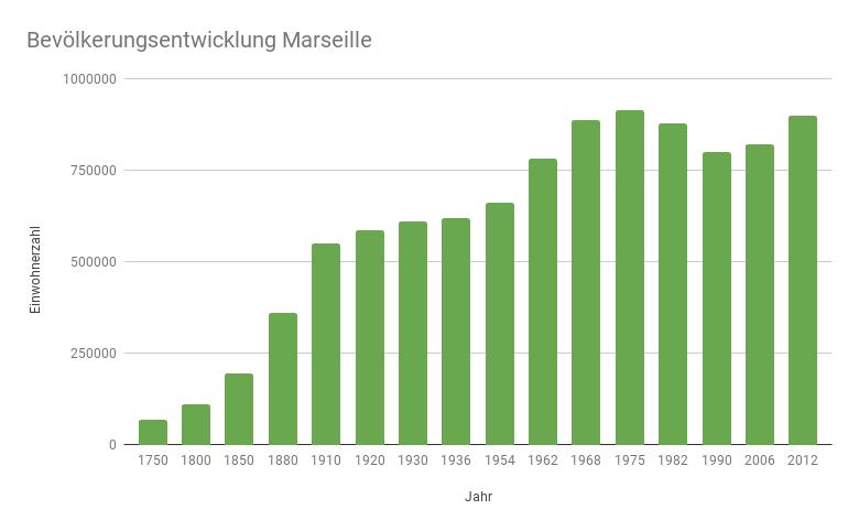 Historische Entwicklung der Einwohnerzahl Marseilles