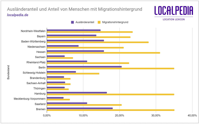 Bundesländer: Diagramm Ausländeranteil und Anteil von Menschen mit Migrationshintergrund