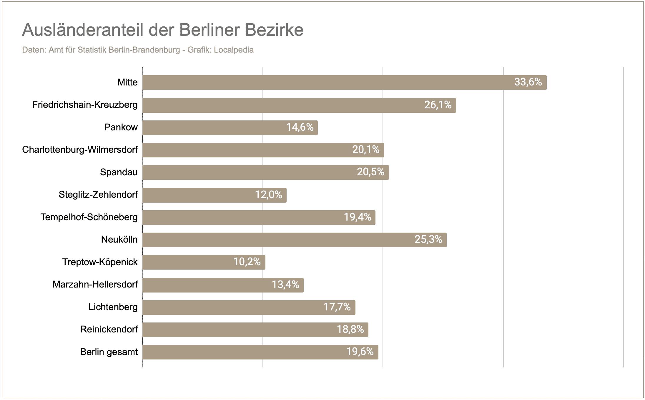 Ausländeranteil - Berlin Bezirke