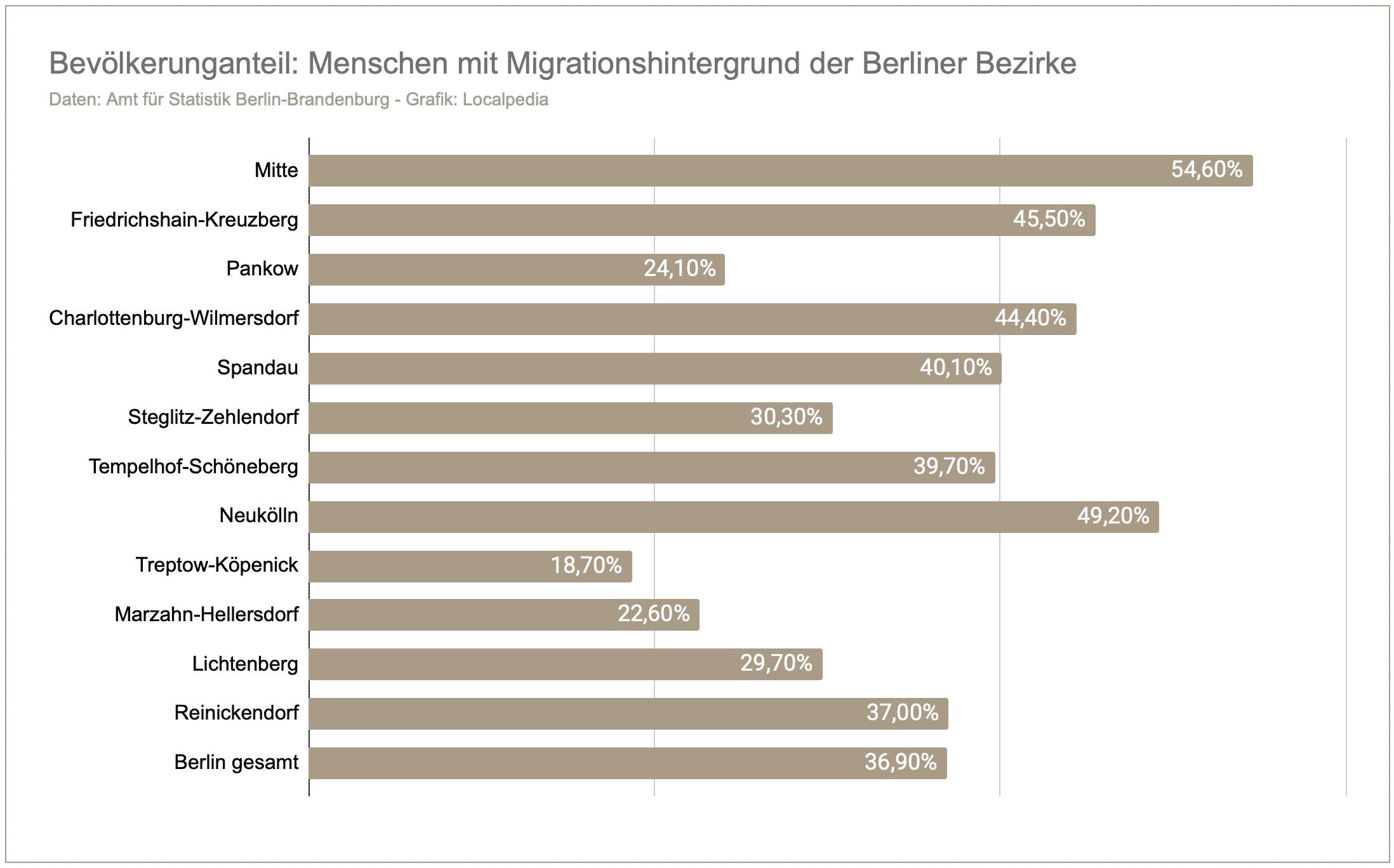 Anteil - Einwohner mit Migrationshintergrund der Berliner Bezirke
